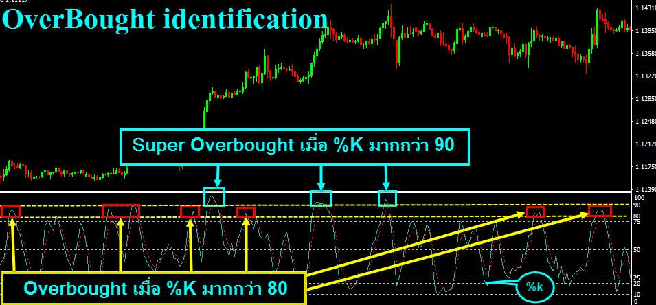 STO-OverBought-identification